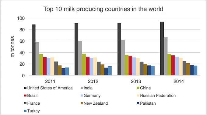 Top 10 Milk Producing Countries